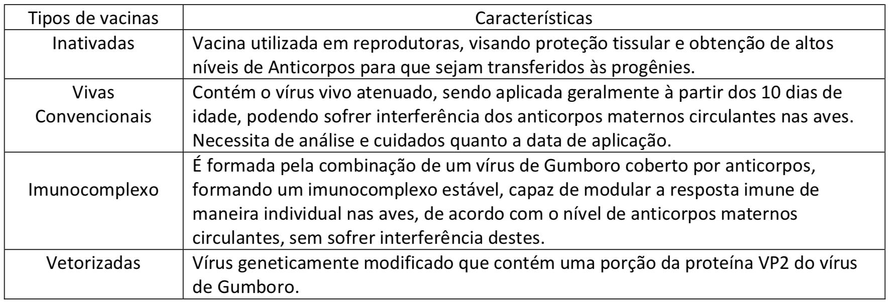 Tipos de vacinas e suas características.